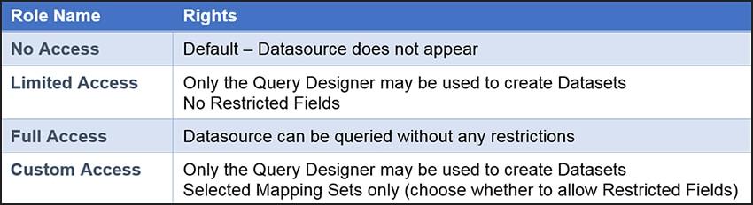 Datasource Sharing