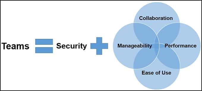Teams Security Model